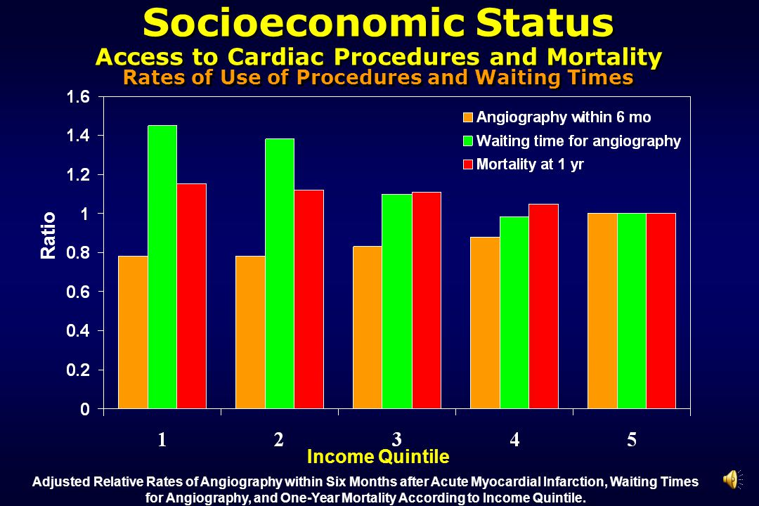 Income Quintile Ratio Adjusted Relative Rates of Angiography within Six Months after Acute Myocardial Infarction, Waiting Times for Angiography, and O
