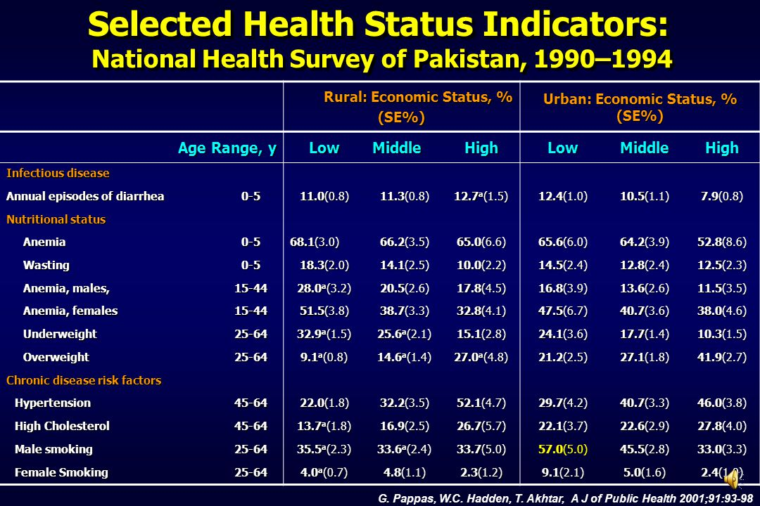 Rural: Economic Status, % (SE%) Urban: Economic Status, % (SE%) Age Range, y LowMiddleHighLowMiddleHigh Infectious disease Annual episodes of diarrhea