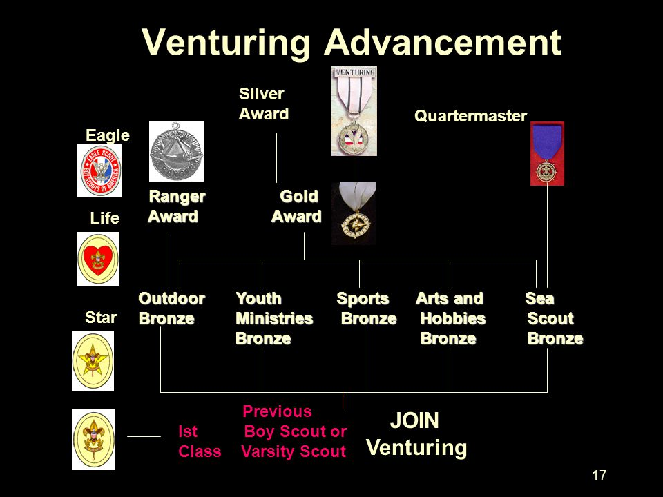 17 Venturing Advancement Previous lst Boy Scout or Class Varsity Scout JOIN Venturing Outdoor Youth Sports Arts and Sea Bronze Ministries Bronze Hobbi