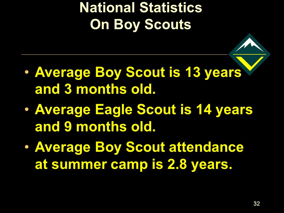 32 National Statistics On Boy Scouts Average Boy Scout is 13 years and 3 months old.