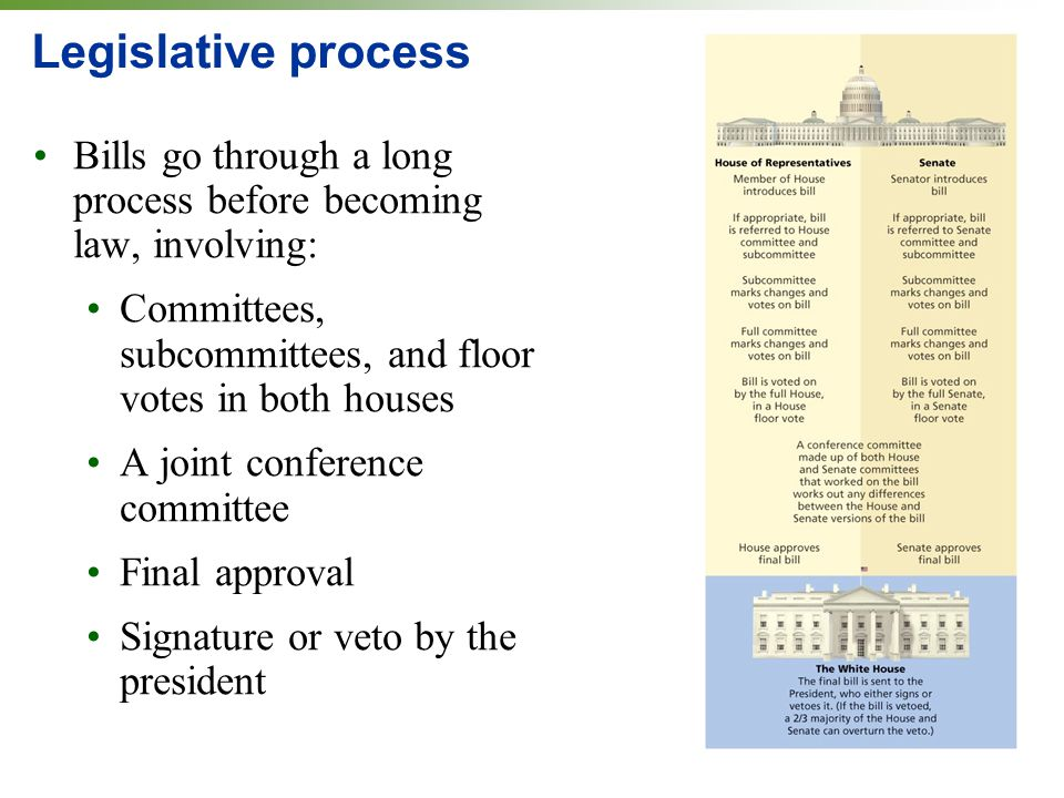 Legislative process Bills go through a long process before becoming law, involving: Committees, subcommittees, and floor votes in both houses A joint conference committee Final approval Signature or veto by the president