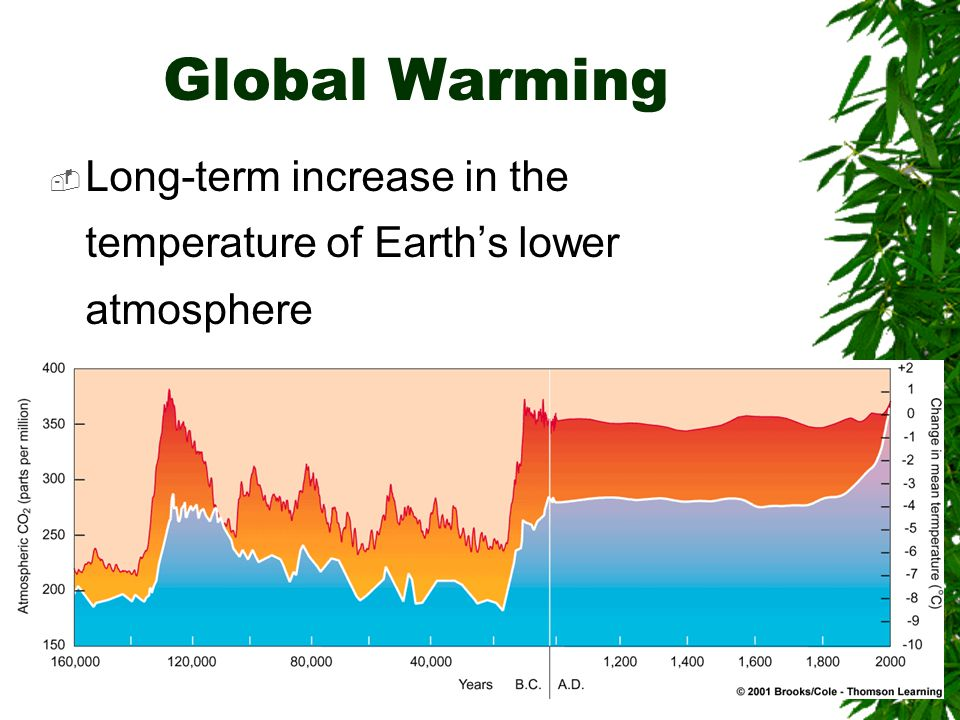Global Warming  Long-term increase in the temperature of Earth's lower atmosphere