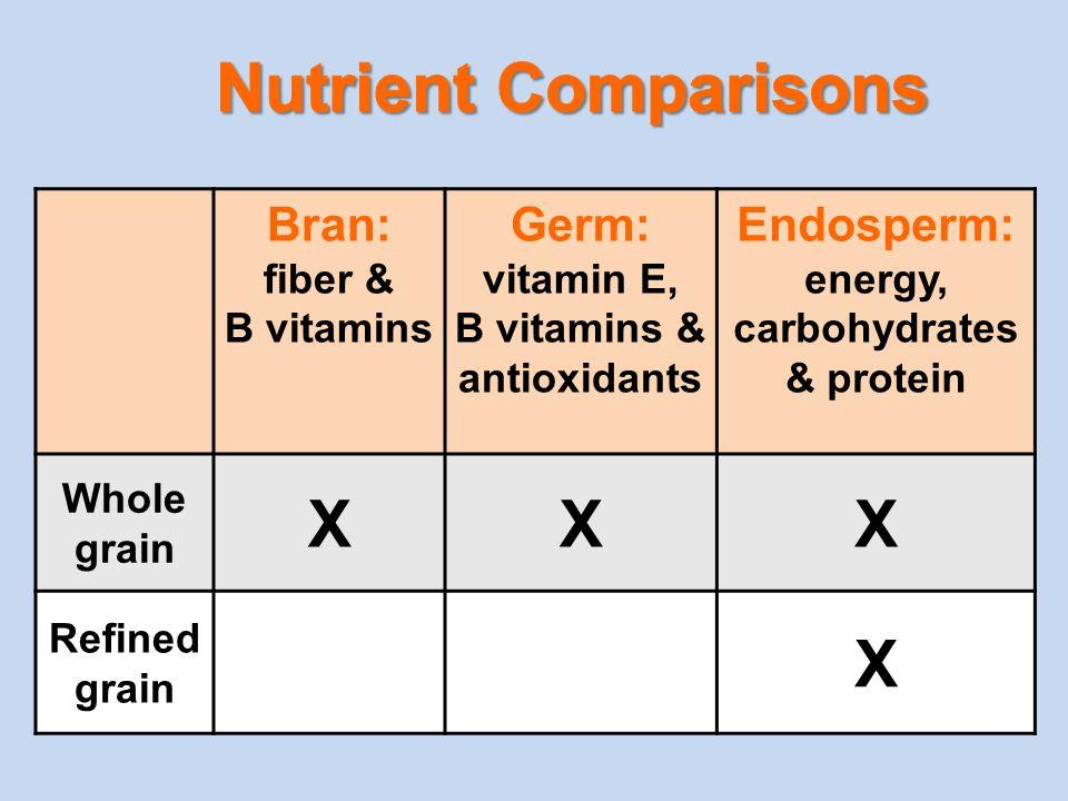 Bran: fiber & B vitamins Germ: vitamin E, B vitamins & antioxidants Endosperm: energy, carbohydrates & protein Whole grain XXX Refined grain X