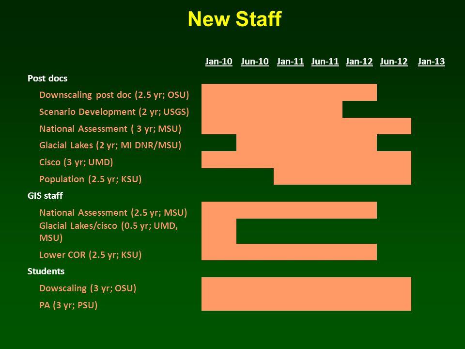 New Staff Jan-10Jun-10Jan-11Jun-11Jan-12Jun-12Jan-13 Post docs Downscaling post doc (2.5 yr; OSU)XXXXX Scenario Development (2 yr; USGS)XXXX National Assessment ( 3 yr; MSU)XXXXXX Glacial Lakes (2 yr; MI DNR/MSU)XXXX Cisco (3 yr; UMD)XXXXXX Population (2.5 yr; KSU)XXXX GIS staff National Assessment (2.5 yr; MSU)XXXXX Glacial Lakes/cisco (0.5 yr; UMD, MSU)X Lower COR (2.5 yr; KSU)XXXXX Students Dowscaling (3 yr; OSU)XXXXXX PA (3 yr; PSU)XXXXXX