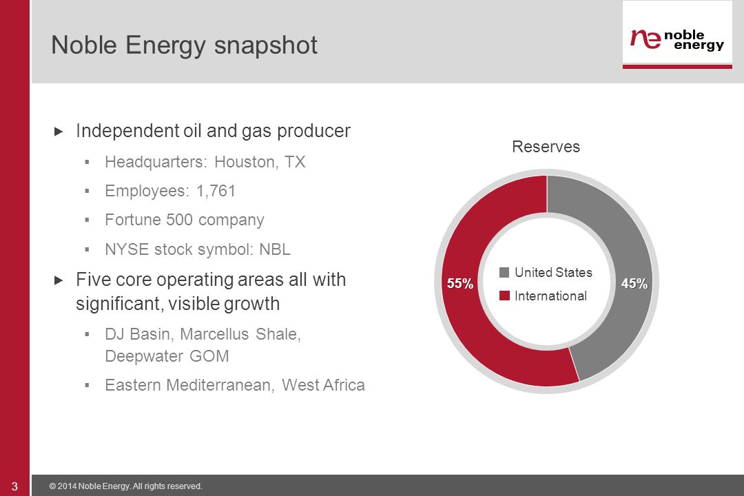Noble Energy snapshot  Independent oil and gas producer ▪Headquarters: Houston, TX ▪Employees: 1,761 ▪Fortune 500 company ▪NYSE stock symbol: NBL  Five core operating areas all with significant, visible growth ▪DJ Basin, Marcellus Shale, Deepwater GOM ▪Eastern Mediterranean, West Africa © 2014 Noble Energy.