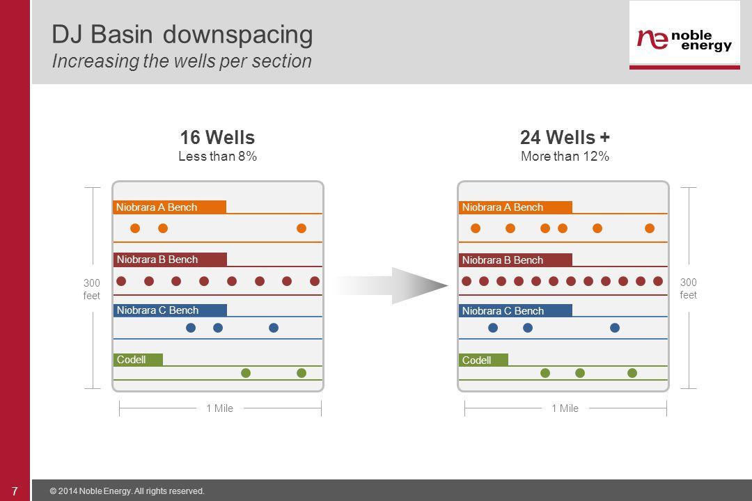 DJ Basin downspacing Increasing the wells per section © 2014 Noble Energy.
