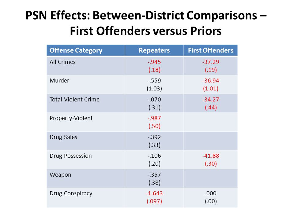 Offense CategoryRepeatersFirst Offenders All Crimes-.945 (.18) -37.29 (.19) Murder-.559 (1.03) -36.94 (1.01) Total Violent Crime-.070 (.31) -34.27 (.44) Property-Violent-.987 (.50) Drug Sales-.392 (.33) Drug Possession-.106 (.20) -41.88 (.30) Weapon-.357 (.38) Drug Conspiracy-1.643 (.097).000 (.00) PSN Effects: Between-District Comparisons – First Offenders versus Priors