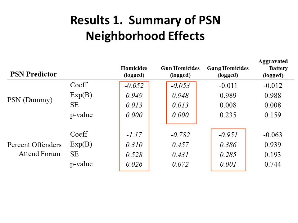Results 1. Summary of PSN Neighborhood Effects PSN Predictor Homicides (logged) Gun Homicides (logged) Gang Homicides (logged) Aggravated Battery (log