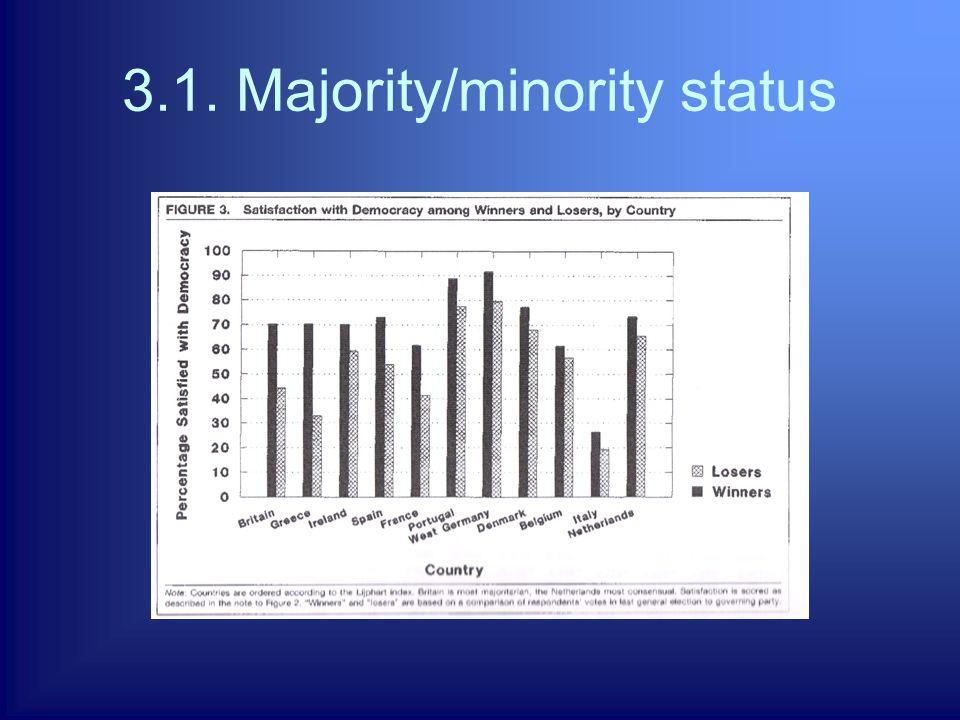 3.1. Majority/minority status