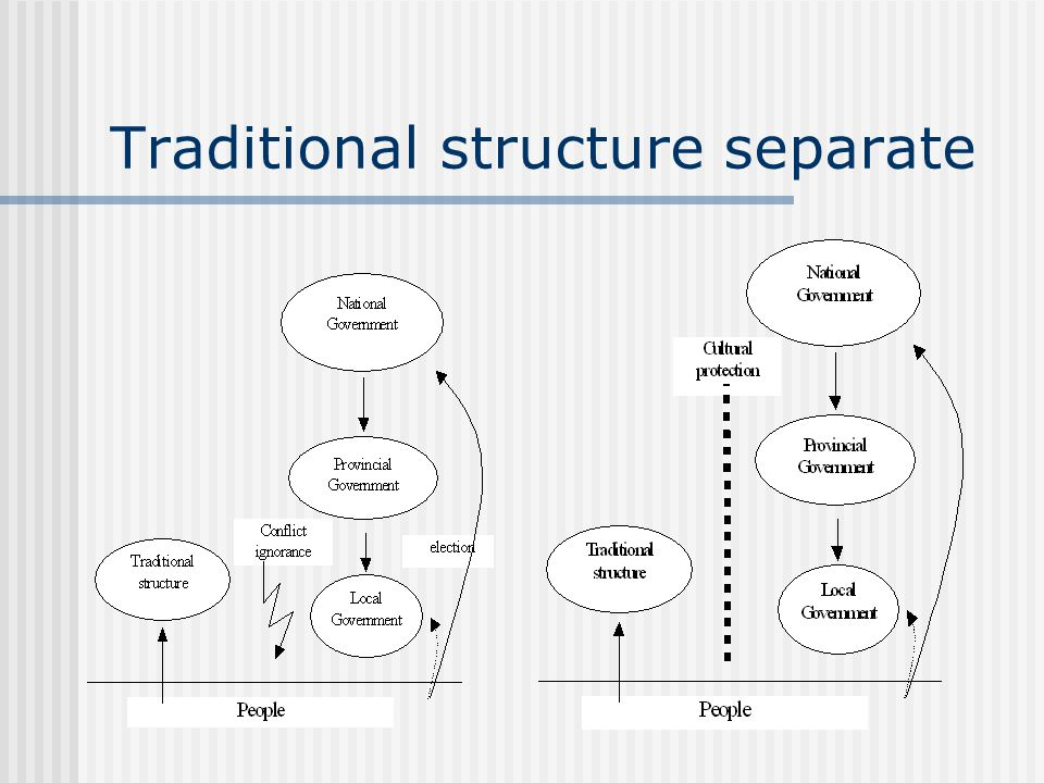 Traditional structure separate