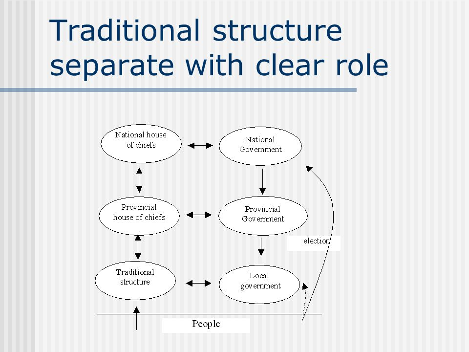 Traditional structure separate with clear role