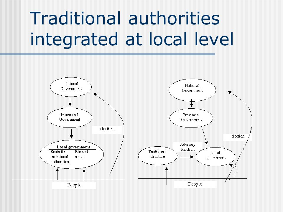 Traditional authorities integrated at local level