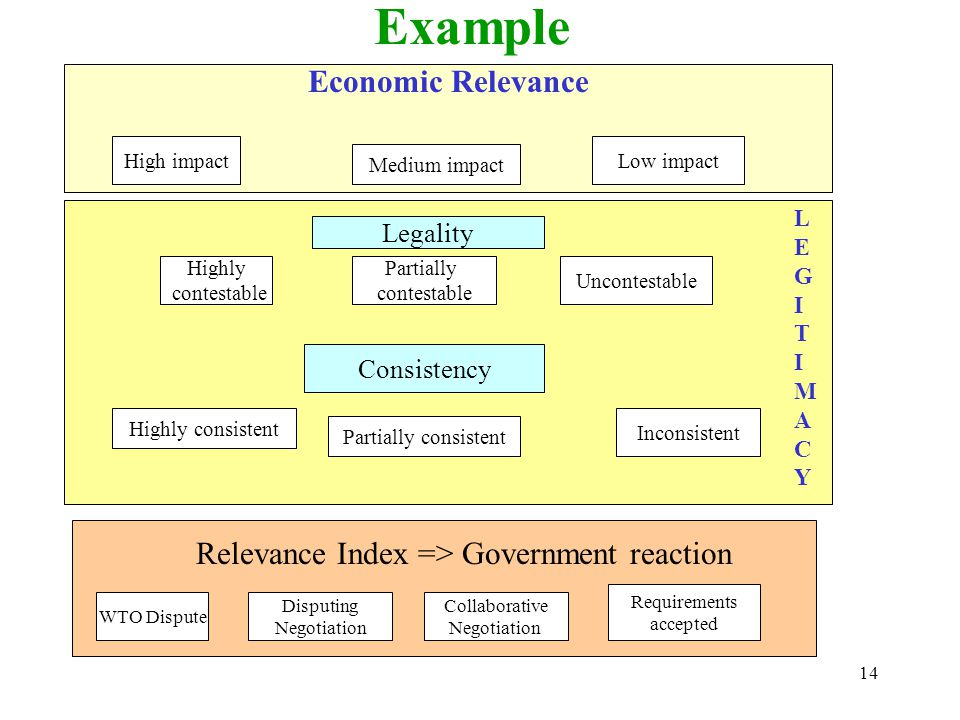 14 Example Economic Relevance High impact Medium impact Low impact Legality Highly contestable Partially contestable Uncontestable Consistency Highly consistent Partially consistent Inconsistent LEGITIMACYLEGITIMACY WTO Dispute Disputing Negotiation Requirements accepted Relevance Index => Government reaction Collaborative Negotiation