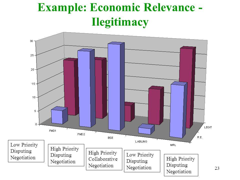 23 Example: Economic Relevance - Ilegitimacy Low Priority Disputing Negotiation High Priority Disputing Negotiation High Priority Collaborative Negoti