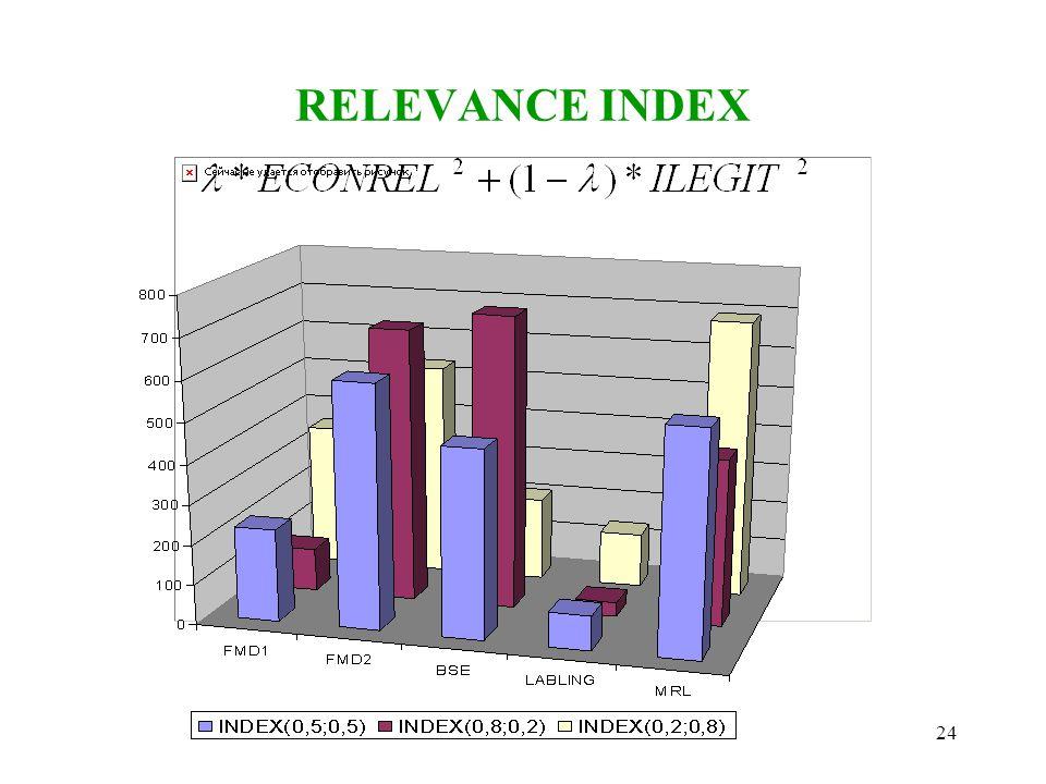 24 RELEVANCE INDEX