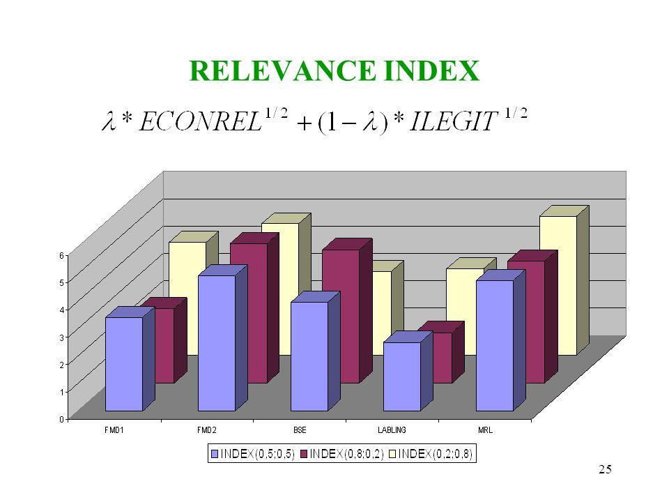 25 RELEVANCE INDEX