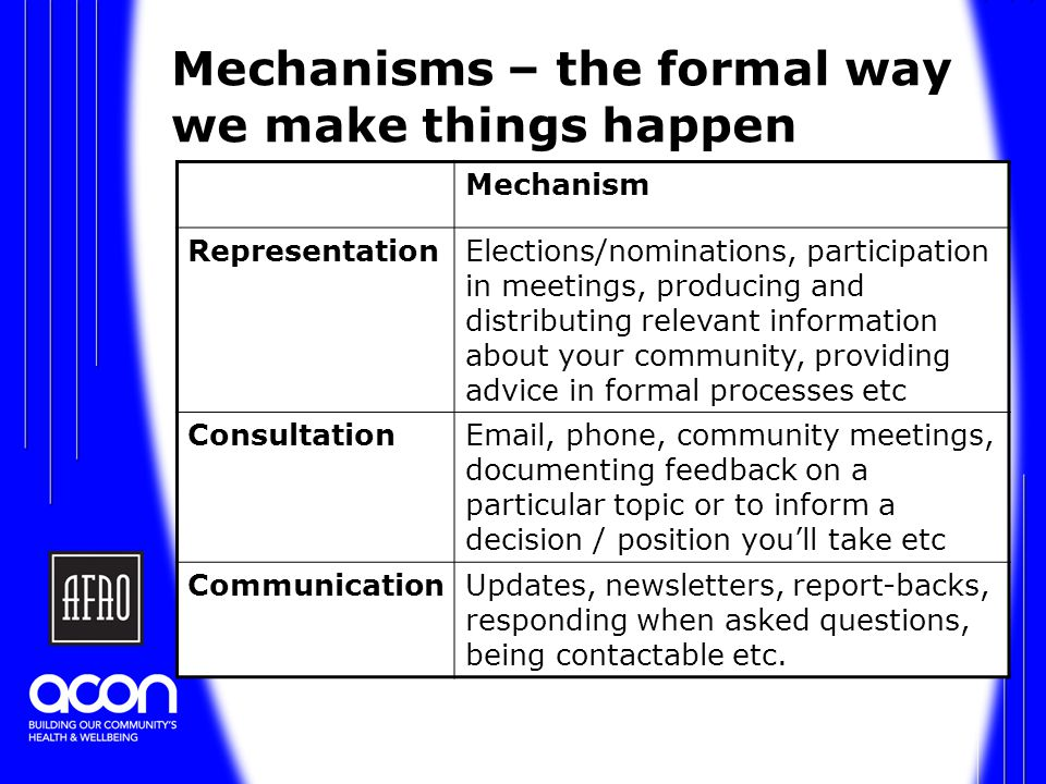 Mechanisms – the formal way we make things happen Mechanism RepresentationElections/nominations, participation in meetings, producing and distributing relevant information about your community, providing advice in formal processes etc ConsultationEmail, phone, community meetings, documenting feedback on a particular topic or to inform a decision / position you'll take etc CommunicationUpdates, newsletters, report-backs, responding when asked questions, being contactable etc.