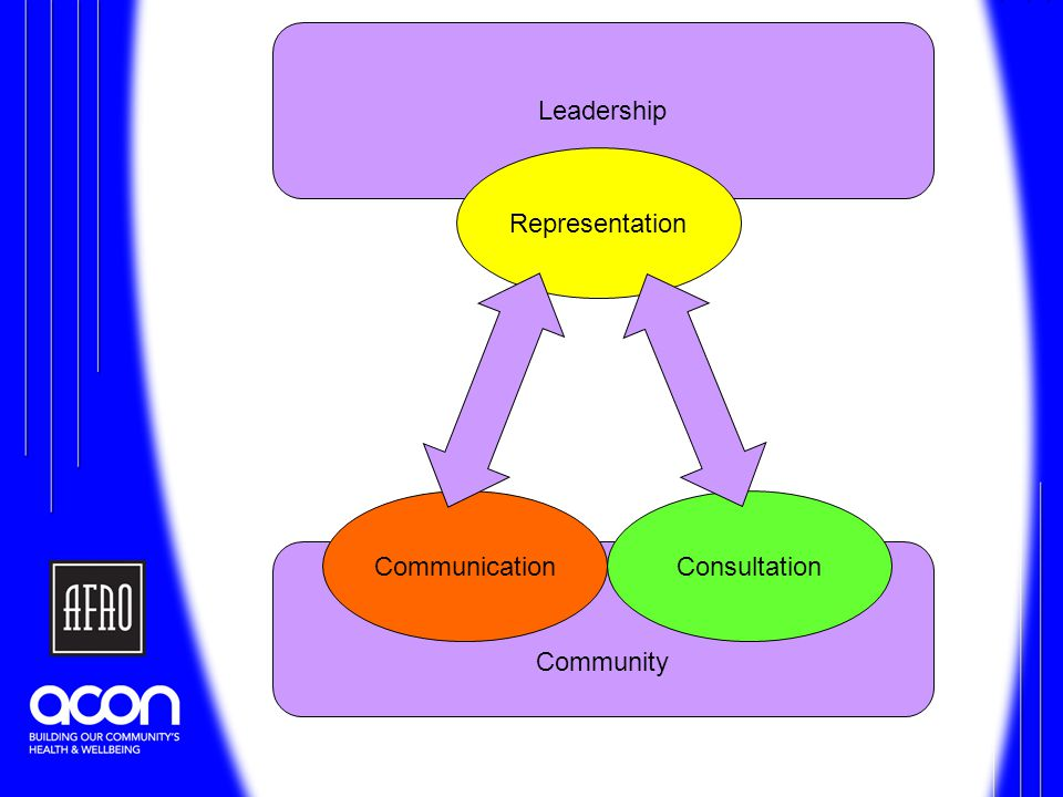 Community Leadership Representation ConsultationCommunication