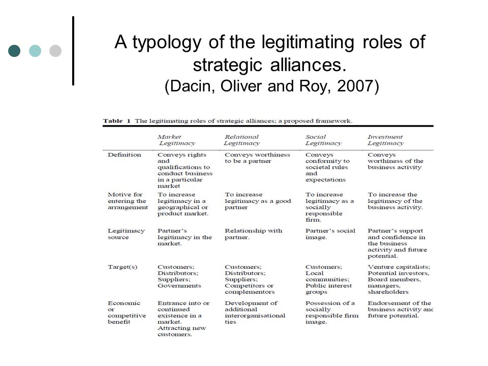 A typology of the legitimating roles of strategic alliances. (Dacin, Oliver and Roy, 2007)