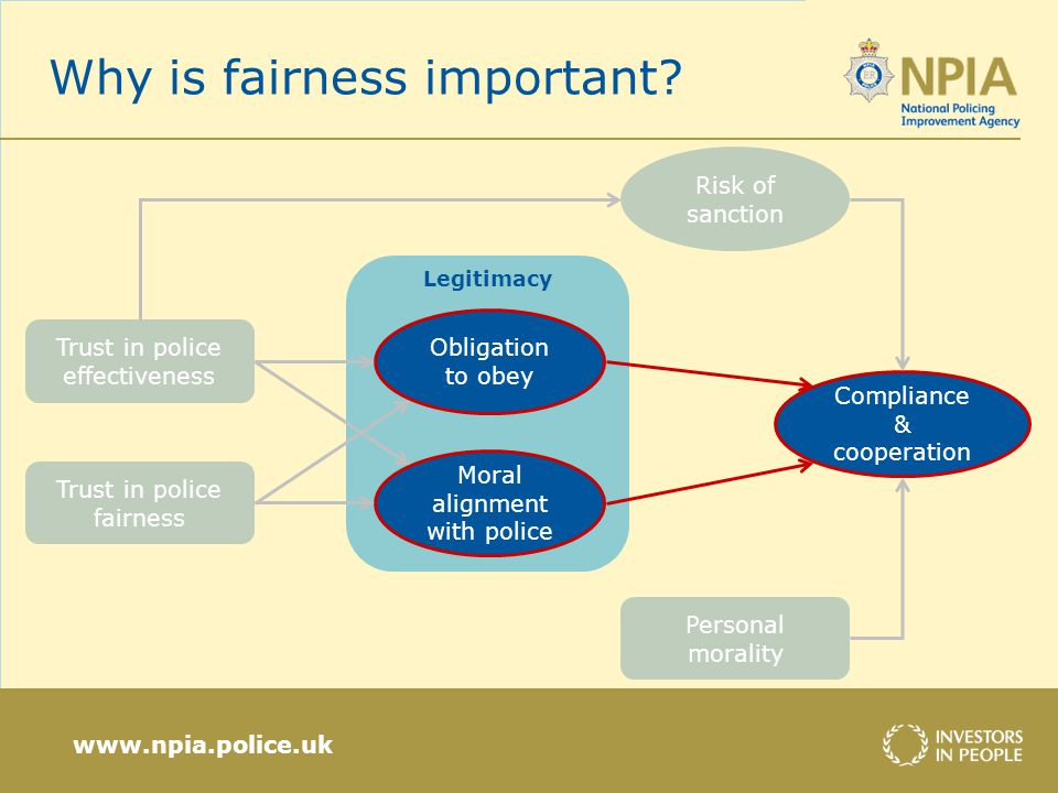 www.npia.police.uk Legitimacy Why is fairness important.