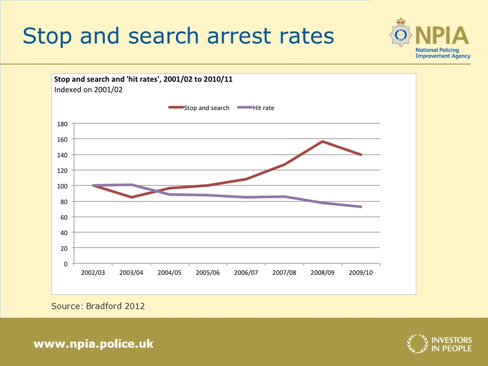 www.npia.police.uk Stop and search arrest rates Source: Bradford 2012