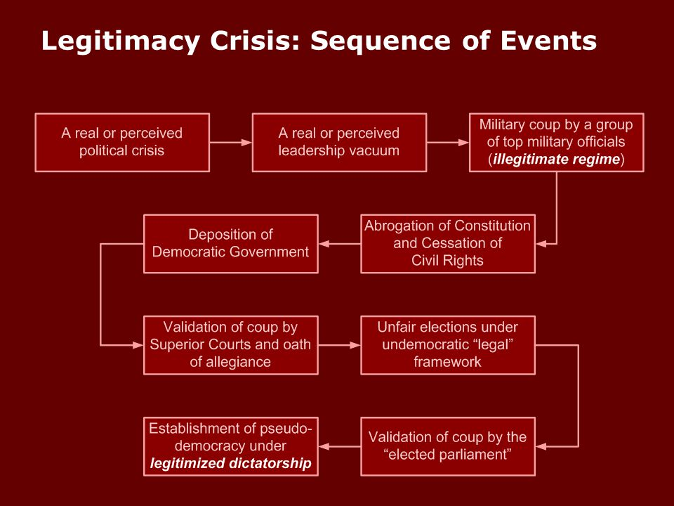 Legitimacy Crisis: Sequence of Events