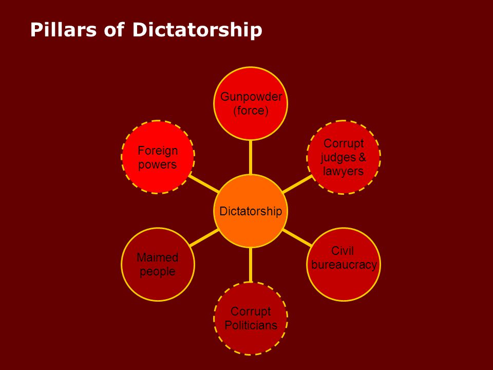 Pillars of Dictatorship Dictatorship Gunpowder (force) Corrupt judges & lawyers Civil bureaucracy Corrupt Politicians Maimed people Foreign powers