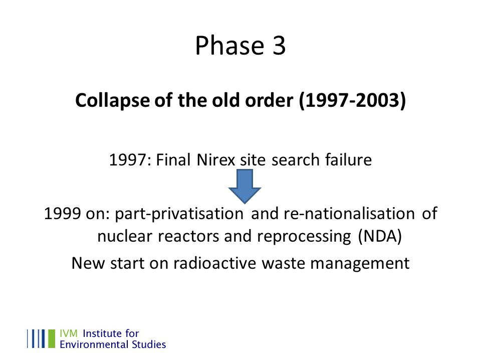Phase 3 Collapse of the old order (1997-2003) 1997: Final Nirex site search failure 1999 on: part-privatisation and re-nationalisation of nuclear reactors and reprocessing (NDA) New start on radioactive waste management