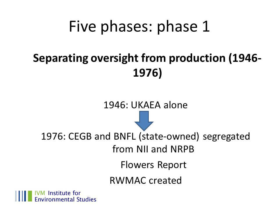 Phase 2 Redefining the role of the state (1976-97) 1981: CEGB, BNFL and Nirex 1989-97: Privatisation of CEGB Nuclear policy divided between Environment and Industry ministries, oversight duties to Environment Agency Successive Nirex site-search processes (DADA)