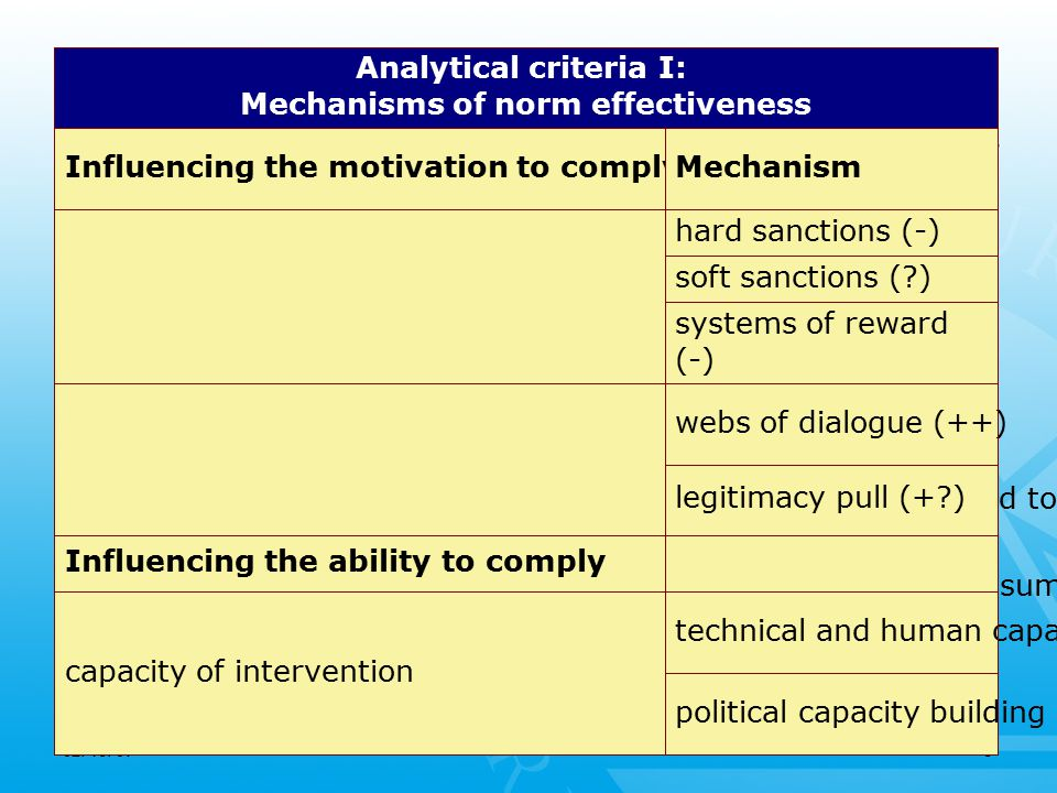 02/16/097 Analytical criteria II: Components of legitimacy Source of legitimacyComponents Source based legitimacy expertise (+-?) tradition (+-) discourse (+-) host organization (+) Input legitimacy (process based) governmental participation (+) non-governmental participation (+) transparency (+) accountability (-) Output legitimacy (substance based) effectiveness (+-) equity (?)
