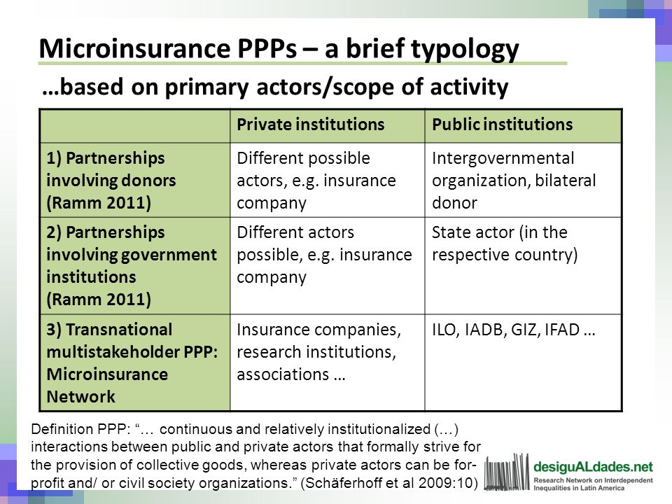 Microinsurance PPPs – a brief typology …based on primary actors/scope of activity Private institutionsPublic institutions 1) Partnerships involving donors (Ramm 2011) Different possible actors, e.g.