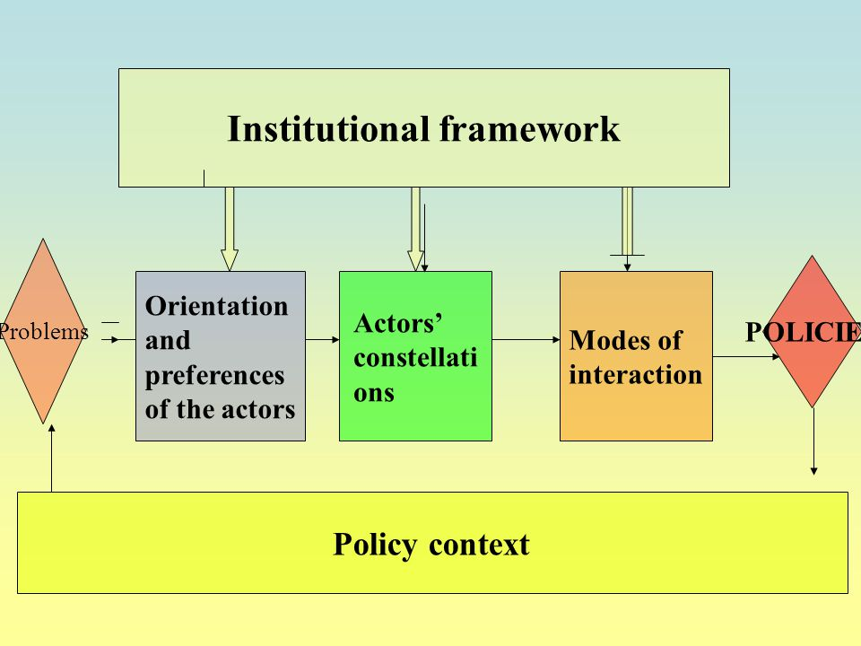 Institutional framework Problems Orientation and preferences of the actors Actors' constellati ons Modes of interaction POLICIES Policy context