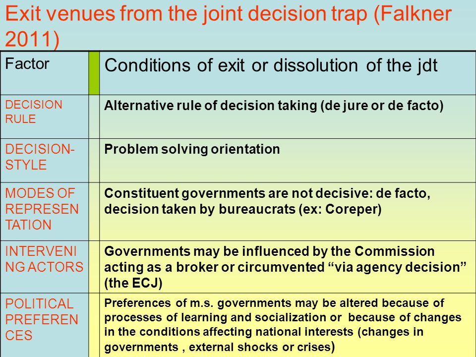 Exit venues from the joint decision trap (Falkner 2011) Factor Conditions of exit or dissolution of the jdt DECISION RULE Alternative rule of decision taking (de jure or de facto) DECISION- STYLE Problem solving orientation MODES OF REPRESEN TATION Constituent governments are not decisive: de facto, decision taken by bureaucrats (ex: Coreper) INTERVENI NG ACTORS Governments may be influenced by the Commission acting as a broker or circumvented via agency decision (the ECJ) POLITICAL PREFEREN CES Preferences of m.s.
