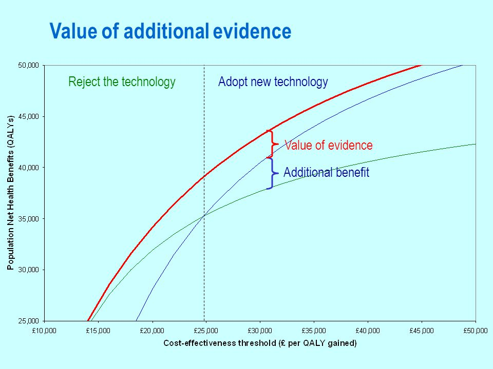 Value of additional evidence Additional benefit Value of evidence Reject the technologyAdopt new technology