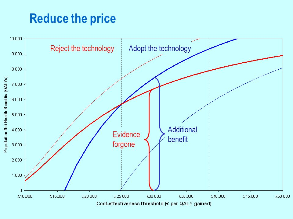 Reduce the price Reject the technologyAdopt the technology Additional benefit Evidence forgone