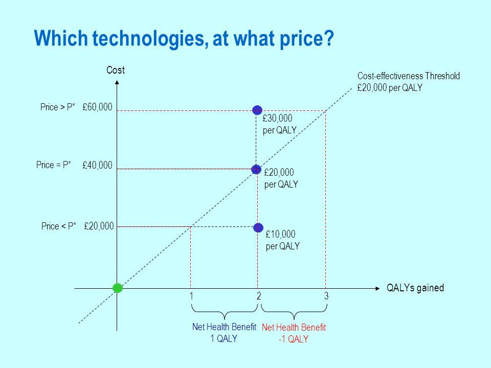 Price Quantity P* Q* Price and value.