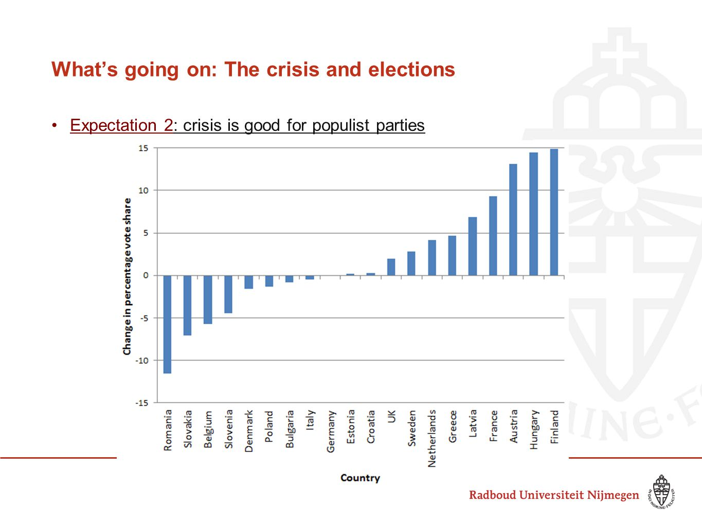 What's going on: The crisis and elections Expectation 2: crisis is good for populist parties