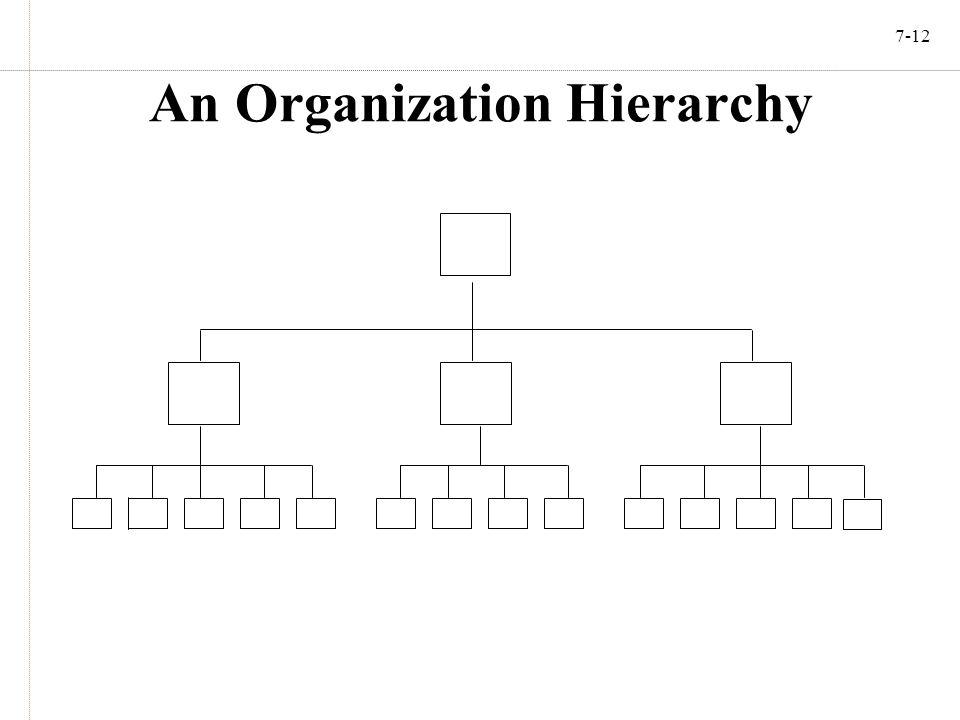 7-12 An Organization Hierarchy