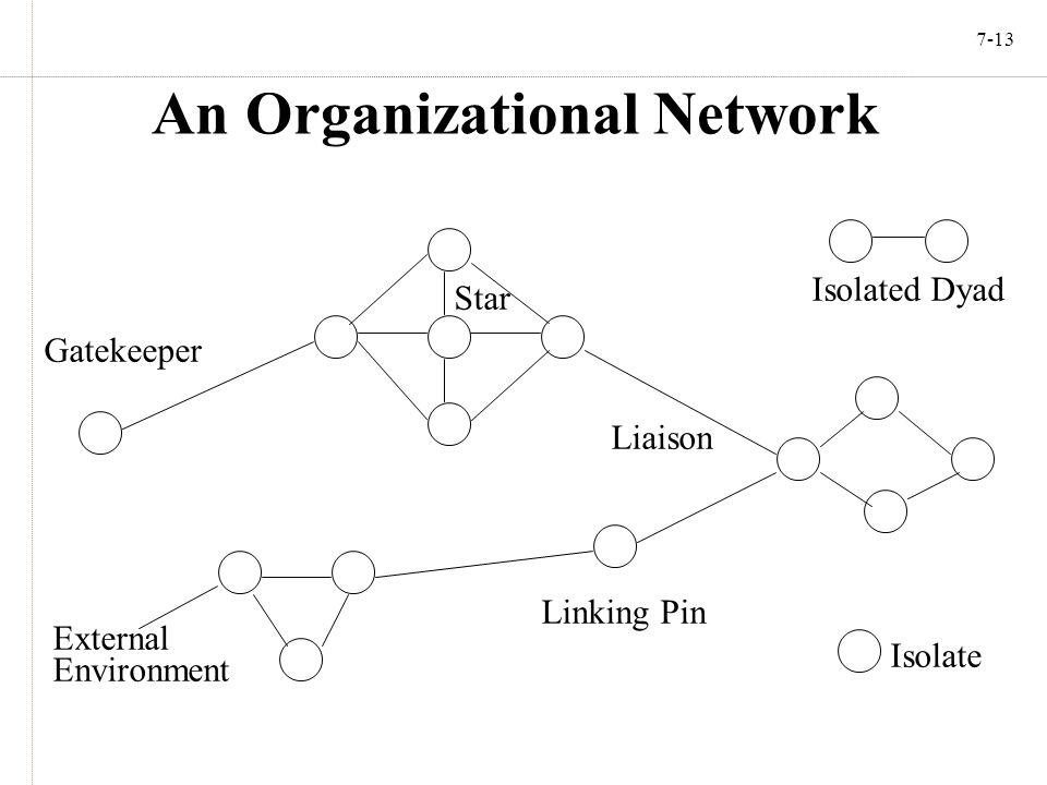 7-13 An Organizational Network Gatekeeper Star Isolated Dyad Liaison Isolate Linking Pin External Environment