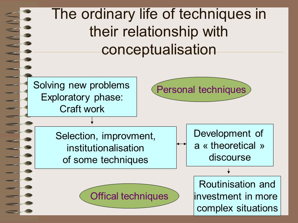 The ordinary life of techniques in their relationship with conceptualisation Solving new problems Exploratory phase: Craft work Selection, improvment, institutionalisation of some techniques Routinisation and investment in more complex situations Development of a « theoretical » discourse Personal techniques Offical techniques