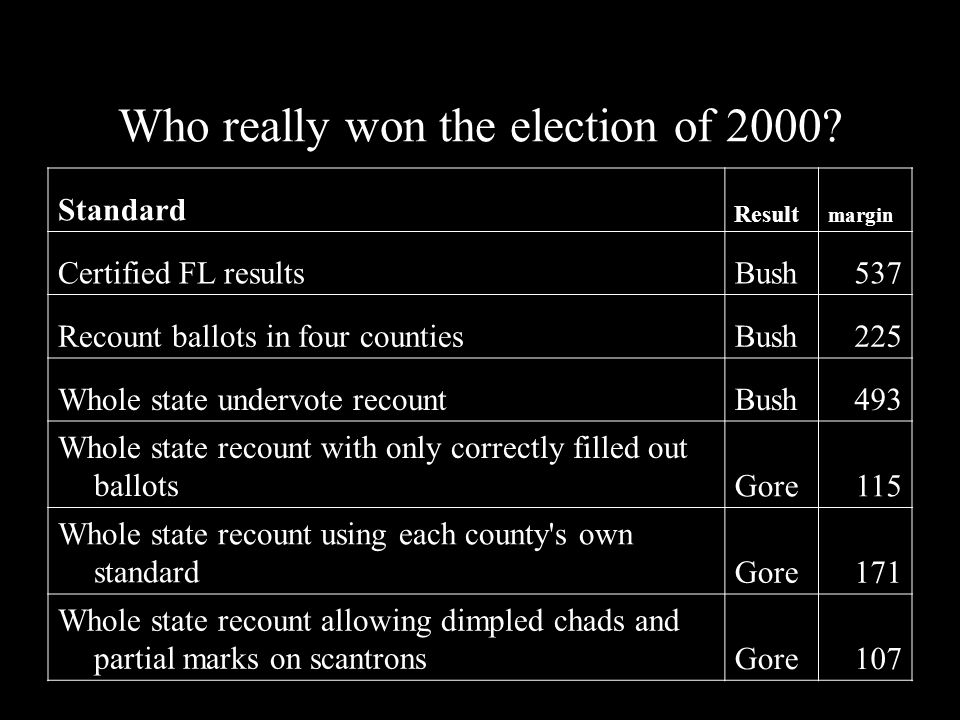 Who really won the election of 2000? Standard Result margin Certified FL resultsBush537 Recount ballots in four countiesBush225 Whole state undervote