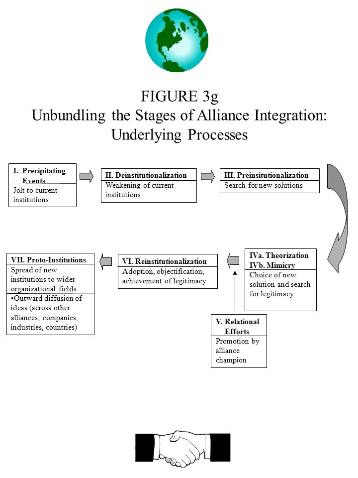 FIGURE 3g Unbundling the Stages of Alliance Integration: Underlying Processes I.Precipitating Events Jolt to current institutions II. Deinstitutionali