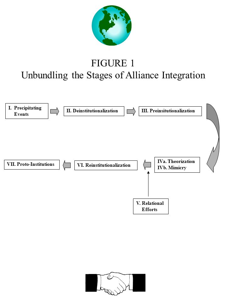 FIGURE 1 Unbundling the Stages of Alliance Integration I.Precipitating Events II. DeinstitutionalizationIII. Preinsitutionalization VII. Proto-Institu