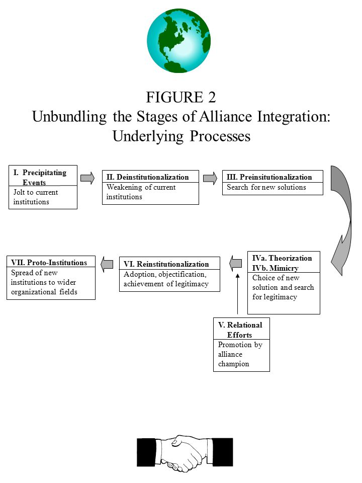 FIGURE 2 Unbundling the Stages of Alliance Integration: Underlying Processes I.Precipitating Events Jolt to current institutions II. Deinstitutionaliz