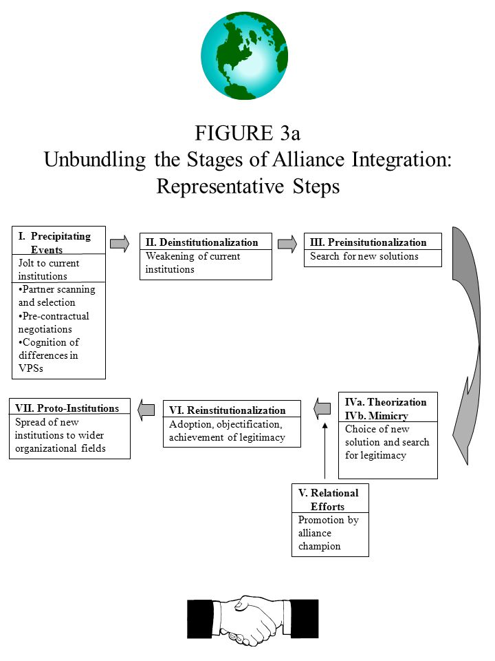FIGURE 3a Unbundling the Stages of Alliance Integration: Representative Steps I.Precipitating Events Jolt to current institutions Partner scanning and