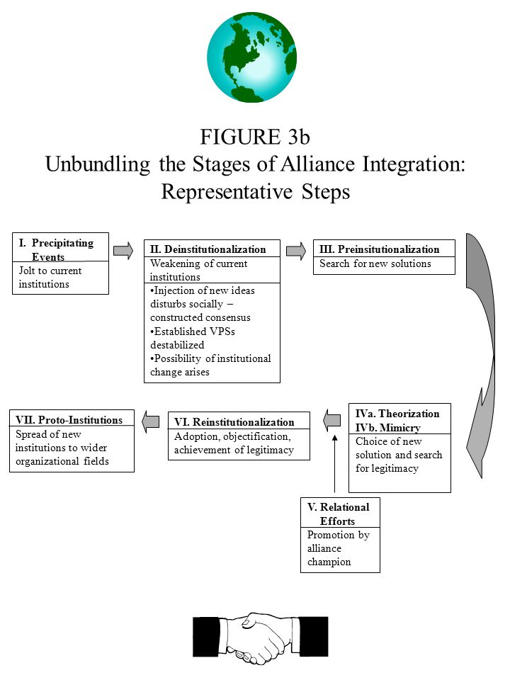 FIGURE 3b Unbundling the Stages of Alliance Integration: Representative Steps I.Precipitating Events Jolt to current institutions II. Deinstitutionali
