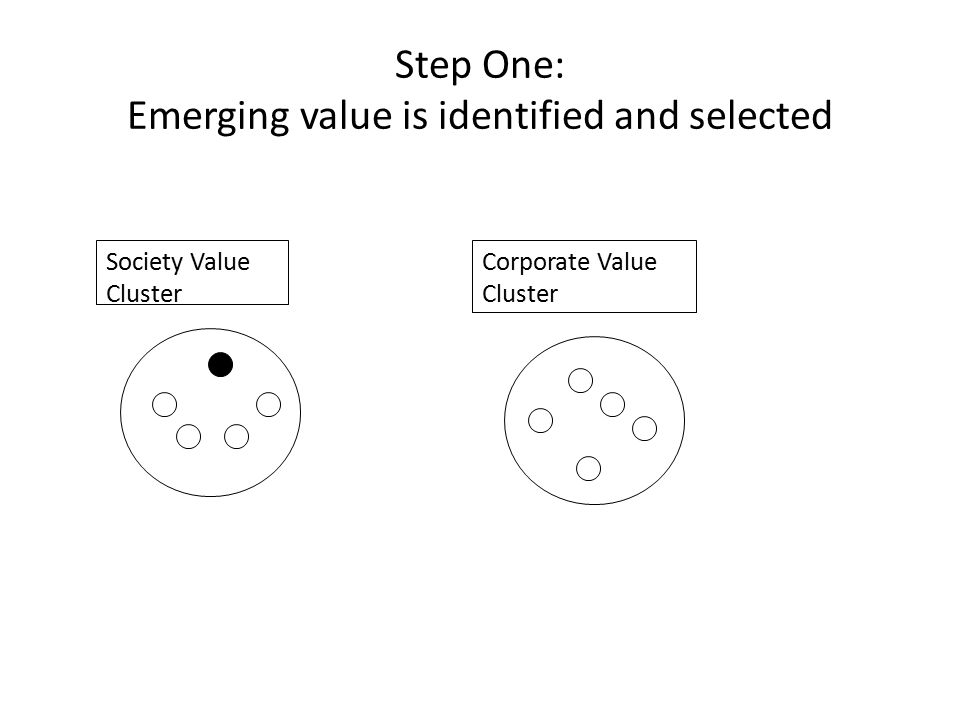 Step One: Emerging value is identified and selected Society Value Cluster Corporate Value Cluster
