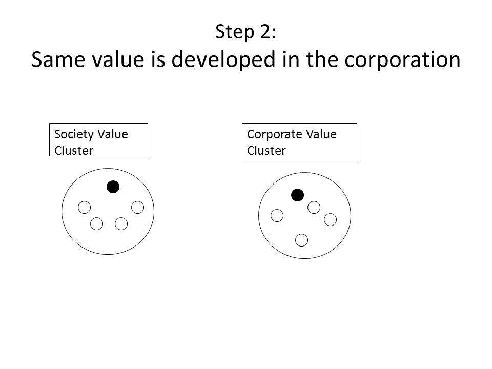 Step 2: Same value is developed in the corporation Society Value Cluster Corporate Value Cluster