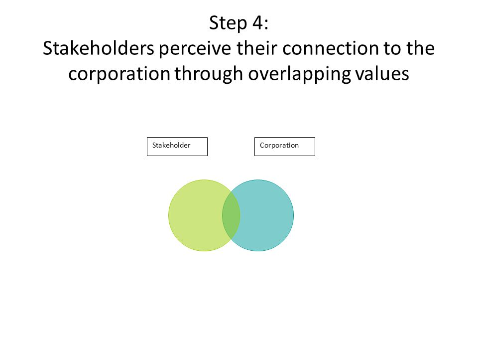 Step 4: Stakeholders perceive their connection to the corporation through overlapping values StakeholderCorporation
