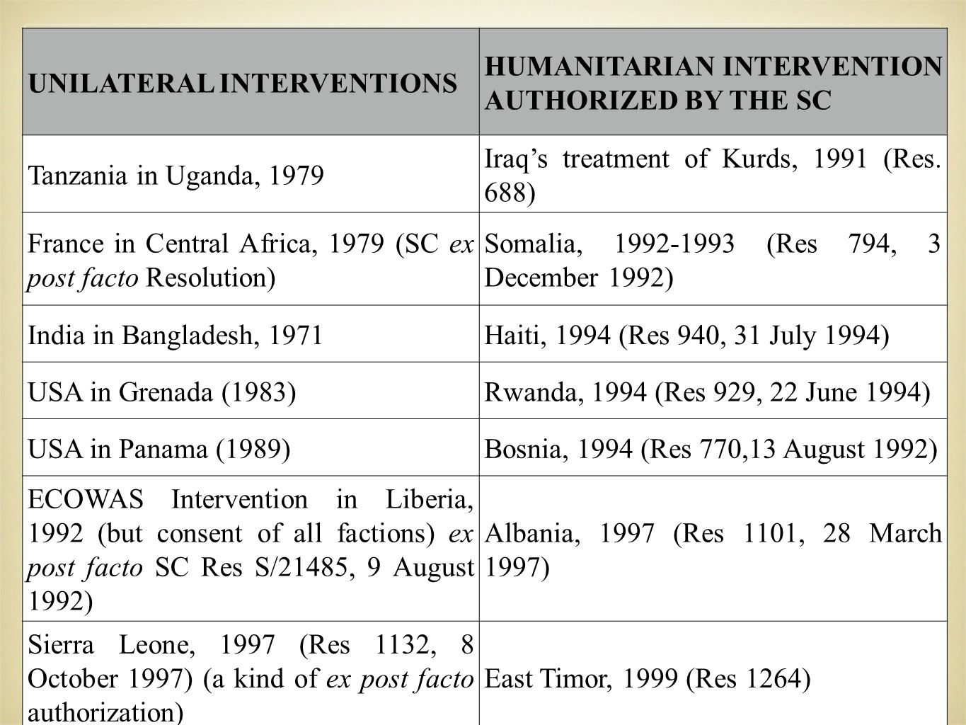UNILATERAL INTERVENTIONS HUMANITARIAN INTERVENTION AUTHORIZED BY THE SC Tanzania in Uganda, 1979 Iraq's treatment of Kurds, 1991 (Res.